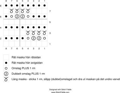 Diagram till stickmönster med tappade omslag